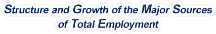Louisiana Structure & Growth of the Major Sources of Total Employment
